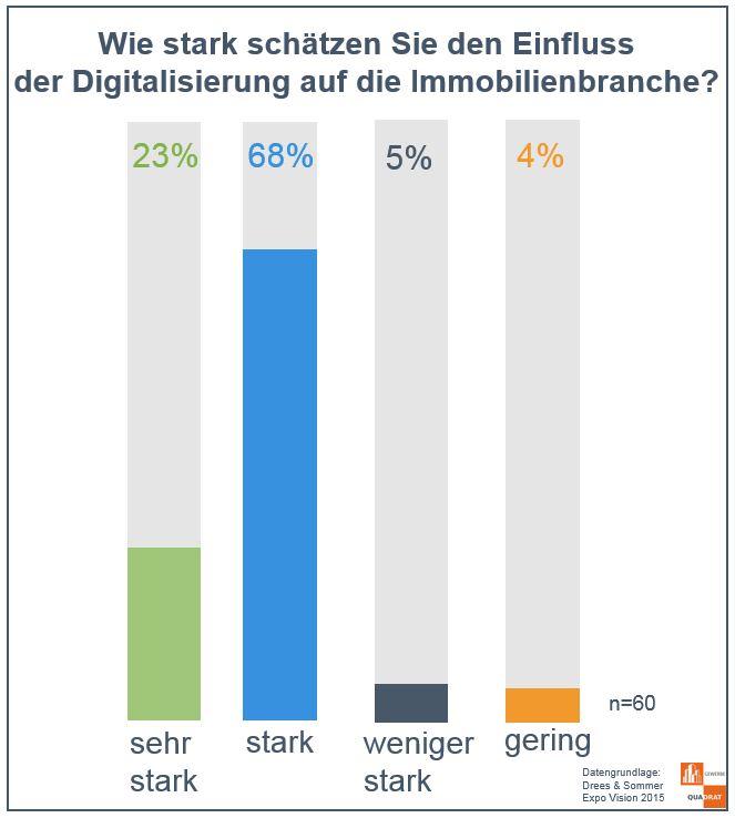 Digitalisierung_Immobilienbranche