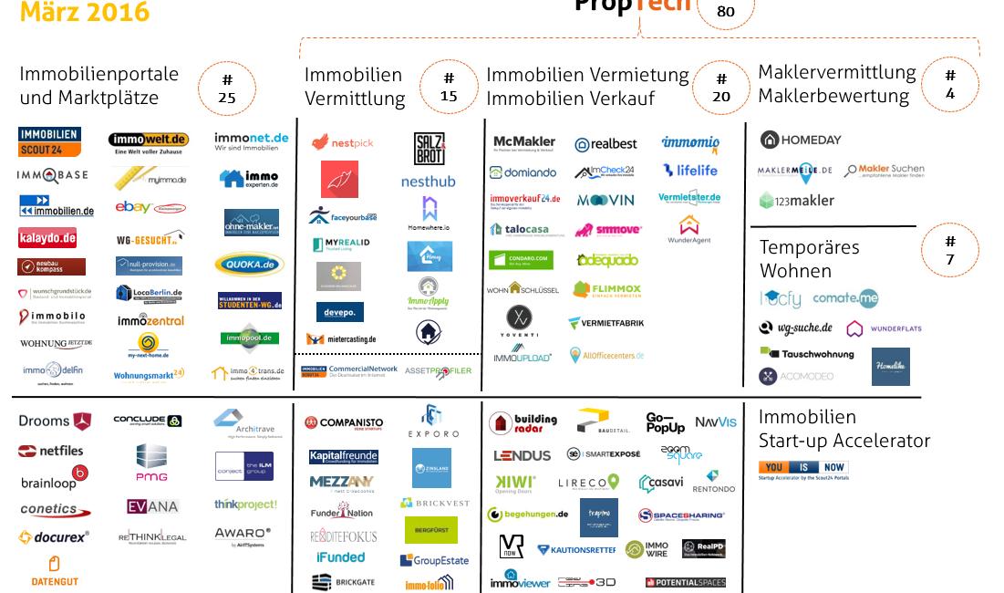 PropTech_Deutschland_März2016