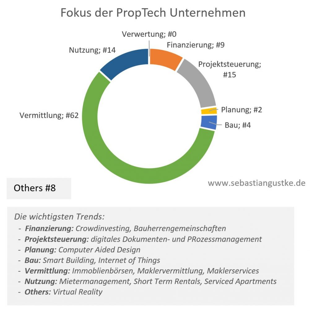 proptech_fokus