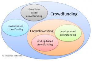 Crowdfunding oder Crowdinvesting