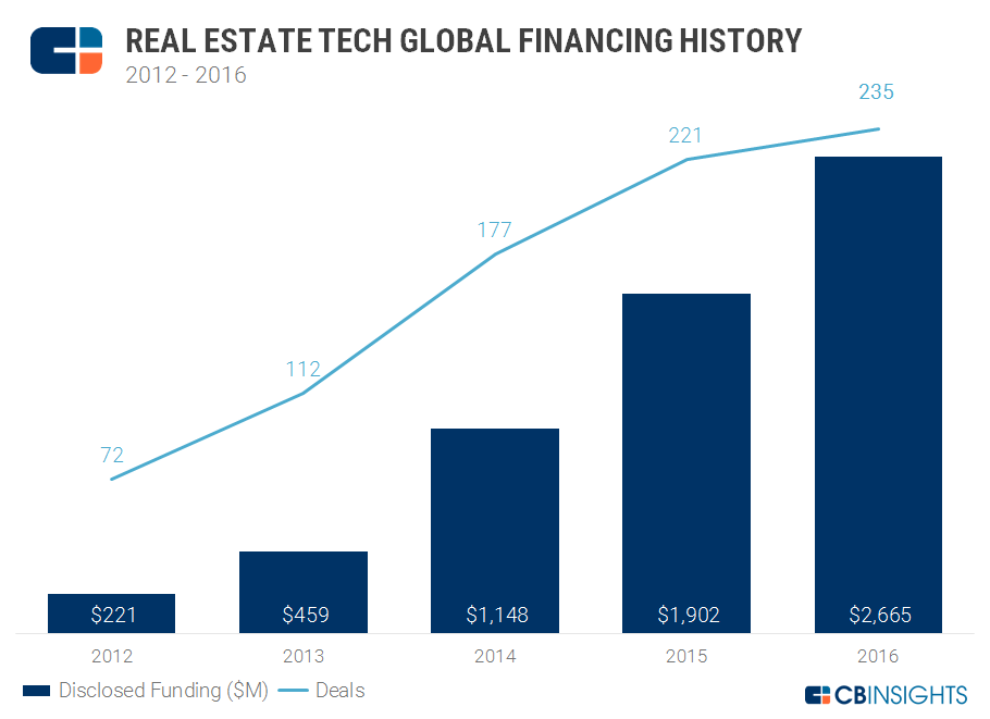 Gewerbe-Quadrat Annual_Graph_V2_RealEstateTech_01.2017 Die Zukunft von Immobilien, oder was ist eigentlich PropTech?