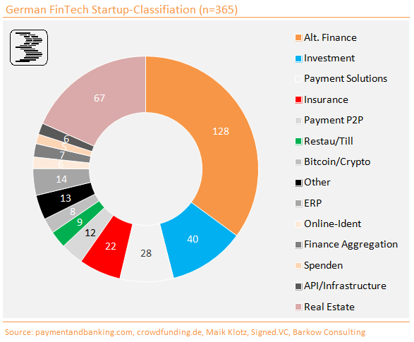 PropTech Startups 2015