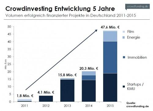 Gewerbe-Quadrat Crowdinvesting_Entwicklung_2011-2015-e1455983642313 Digitale Technologien in der Immobilienwirtschaft: Ein Statement