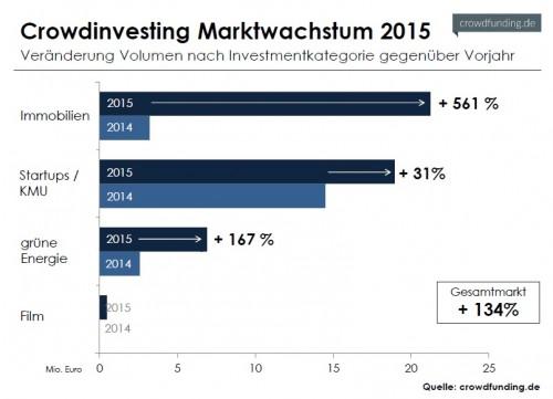 Gewerbe-Quadrat Crowdinvesting_Marktwachstum_2015-e1455983622601 Digitale Technologien in der Immobilienwirtschaft: Ein Statement