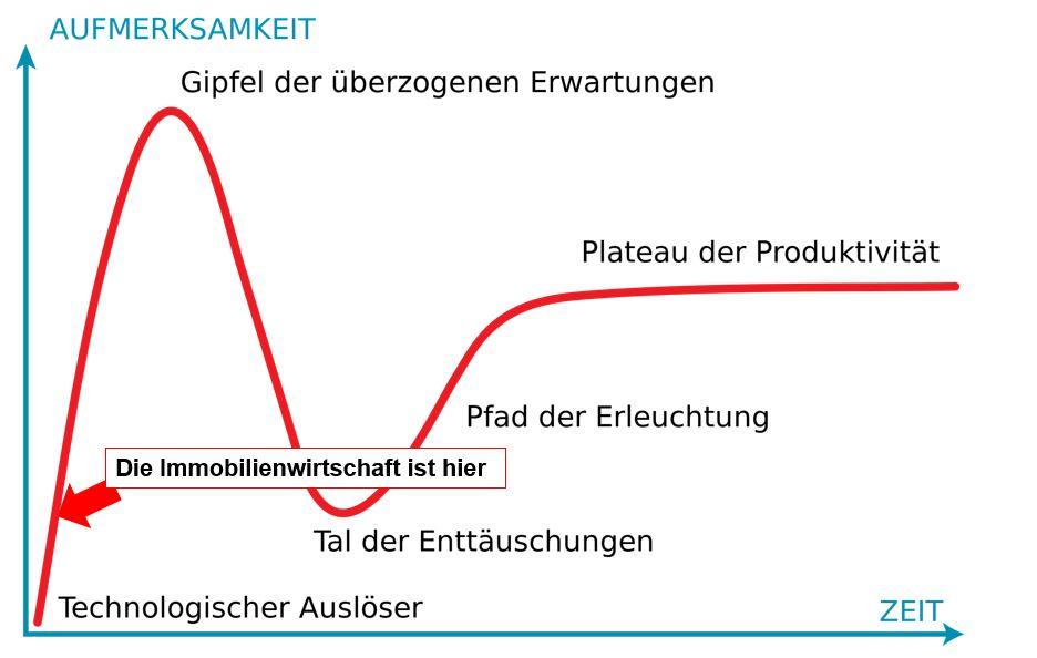Gewerbe-Quadrat hype-zyklus Digitale Technologien in der Immobilienwirtschaft: Ein Statement
