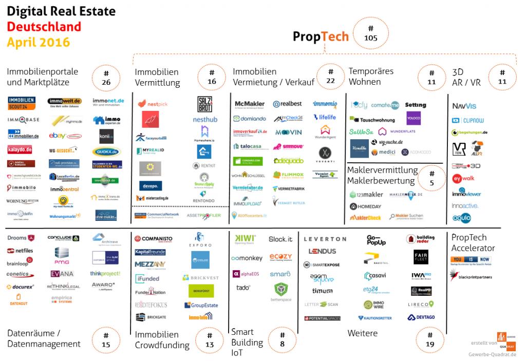 Immobilien Startups April 2016
