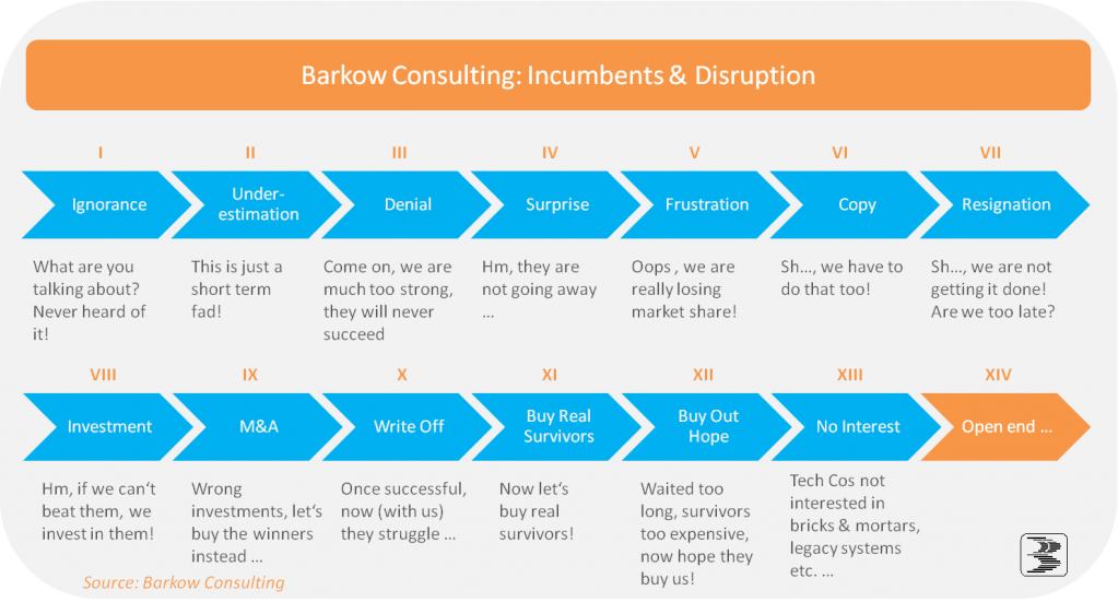 Gewerbe-Quadrat Incumbents_and_Disruption_BarkowConsult PropTech Landschaft. Status Quo.