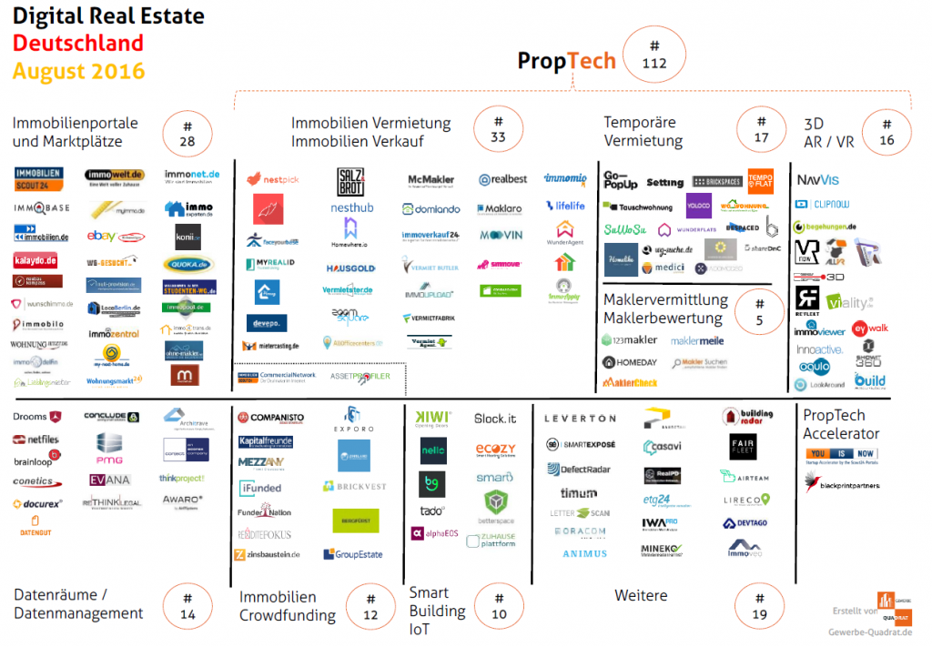 PropTech Map August 2016