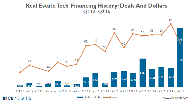 https://www.cbinsights.com/blog/real-estate-tech-startup-funding-trends-q2-2016/