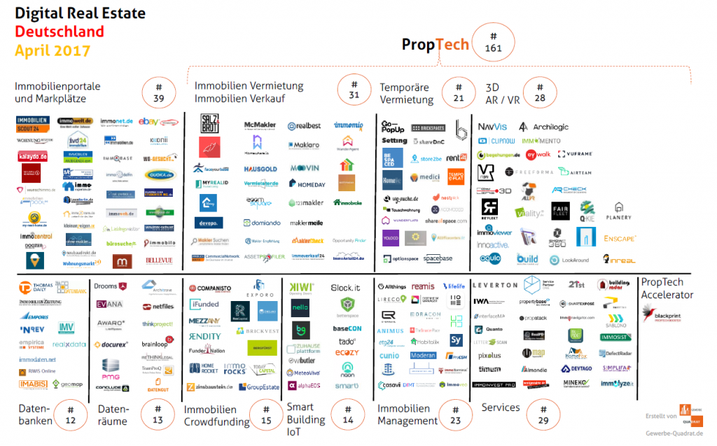 Gewerbe-Quadrat PropTech_Deutschland_April2017-1024x637 Die Zukunft von Immobilien, oder was ist eigentlich PropTech?