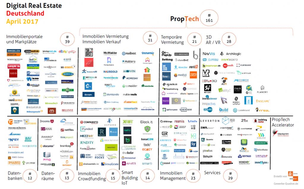 PropTech Deutschland Aoril 2017