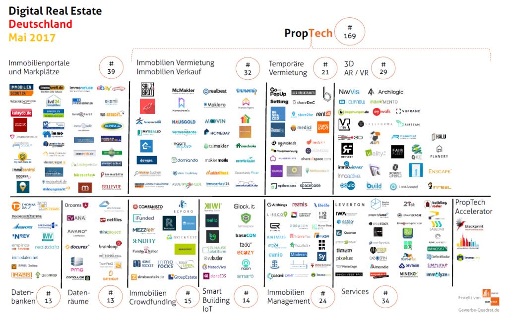 Gewerbe-Quadrat PropTech_Deutschland_Mai2017-1024x644 Immobilien Startups & PropTech Deutschland (Mai 2017)