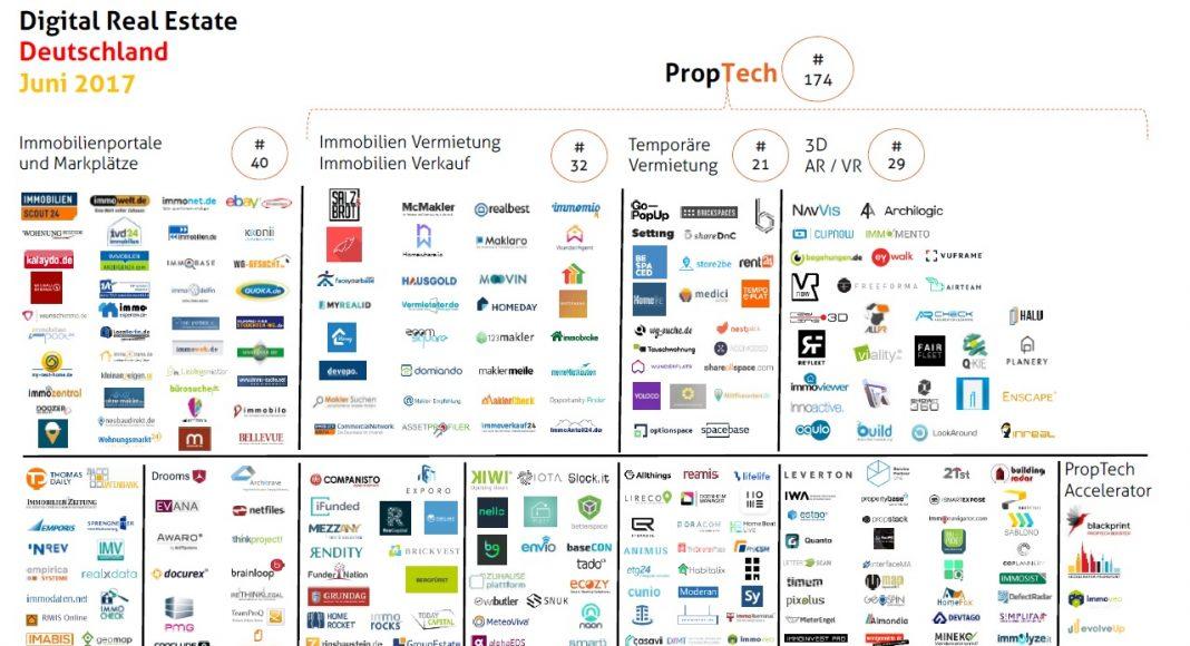 Gewerbe-Quadrat proptech-deutschland-juni-2017-1068x580 PropTech
