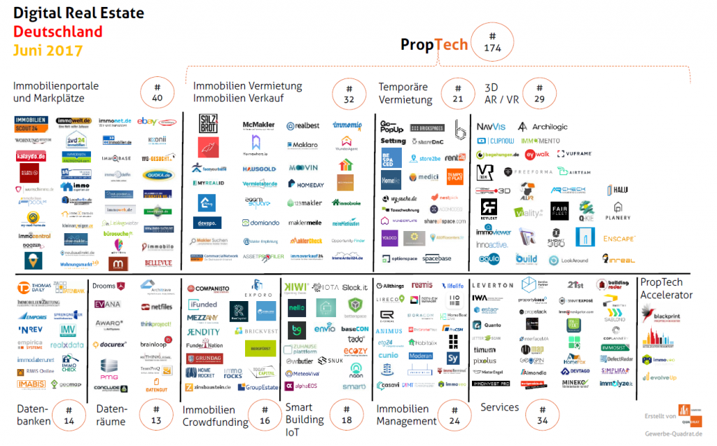 PropTech Deutschland Juni 2017 IoT Blockchain Tangle