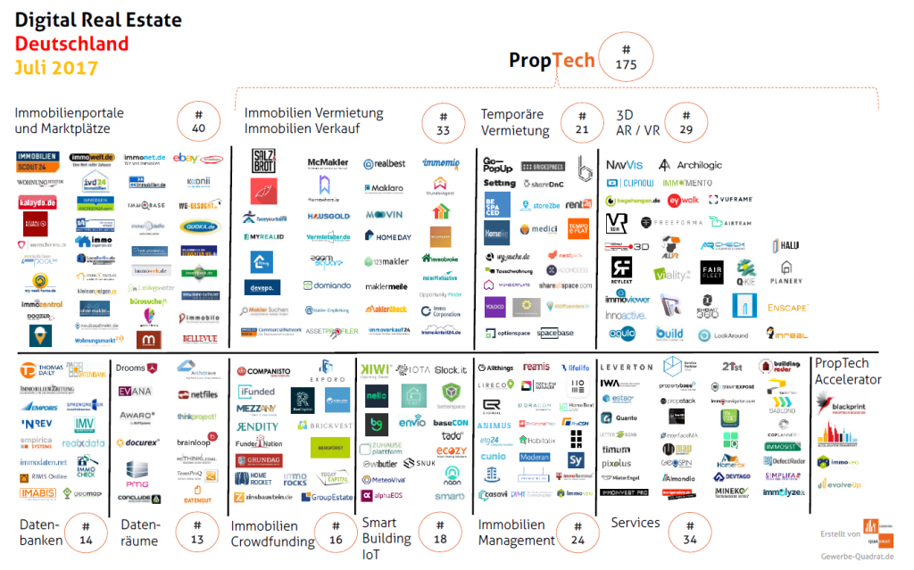 Immobilien Startups PropTech Deutschland Juli 2017