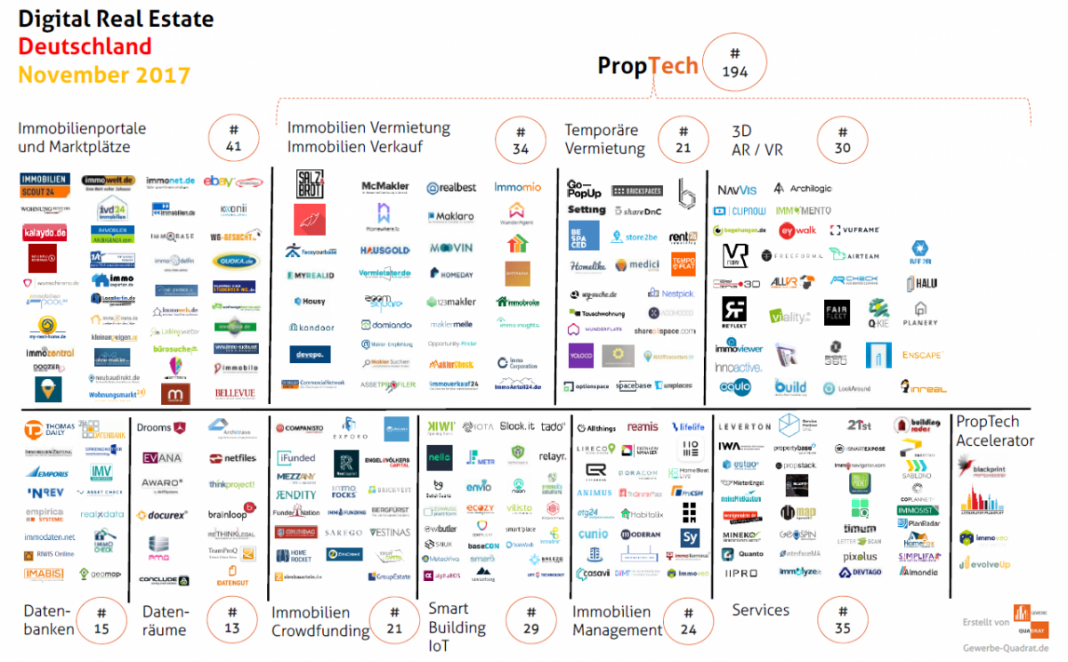 PropTech Deutschland November 2017 Immobilien Tech