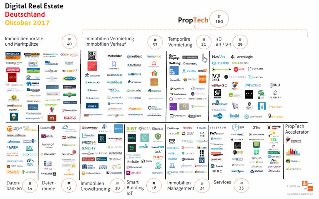 immotech startups proptech fintech oktober 2017