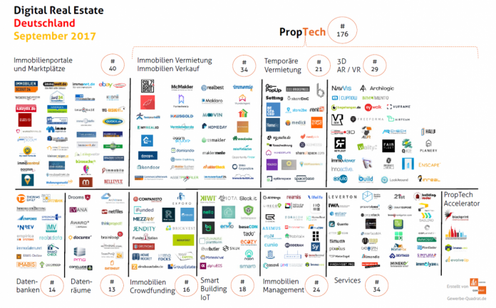 proptech startups september 2017