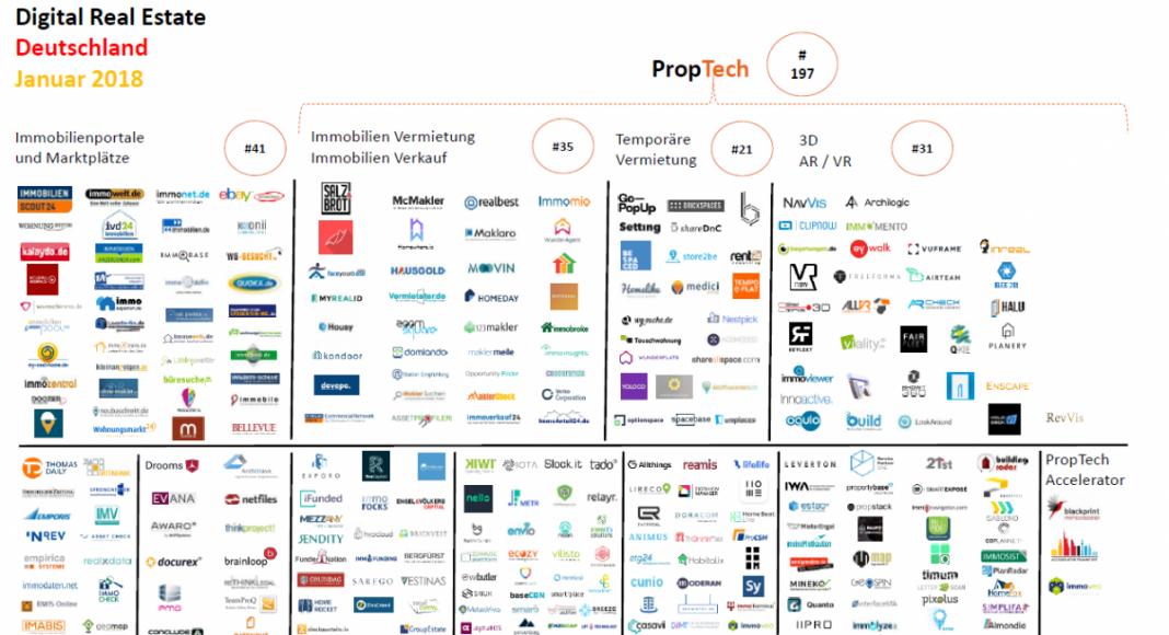 Gewerbe-Quadrat proptechmap-deutschland-2018-startups-1068x580 PropTech | Trends | Events | Innovationen  ► Gewerbe-Quadrat