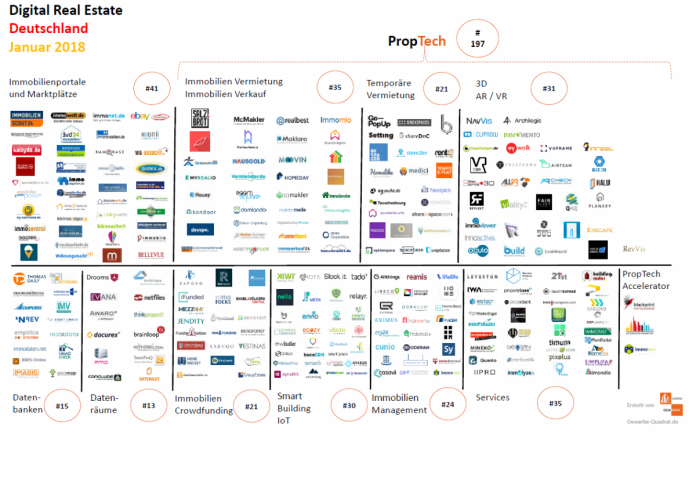 PropTechMap Januar 2018