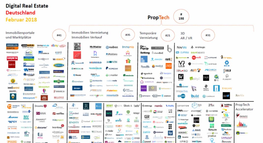 Gewerbe-Quadrat proptechmap-proptech-2018-februar-startups-immobilien-gewerbe-quadrat-1068x580 PropTech | Trends | Events | Innovationen  ► Gewerbe-Quadrat