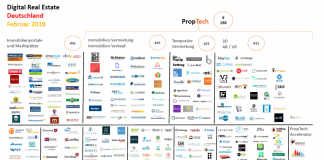 PropTech Map Februar 2018