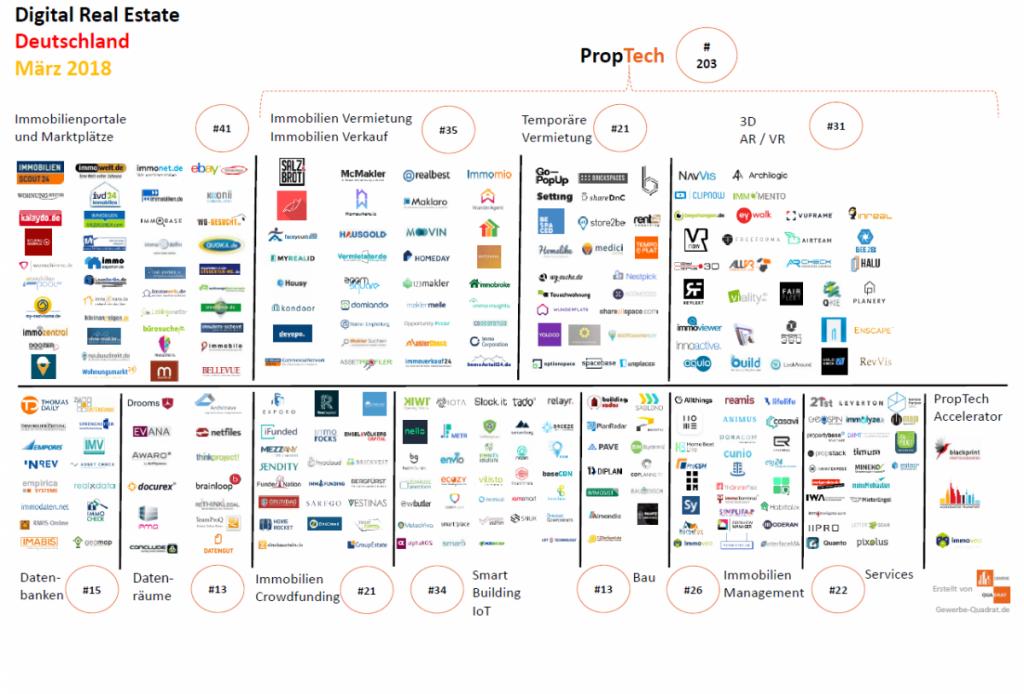 Gewerbe-Quadrat proptechmap-proptech-2018-märz-startups-immobilien-gewerbe-quadrat-1024x694 PropTech Übersicht März 2018