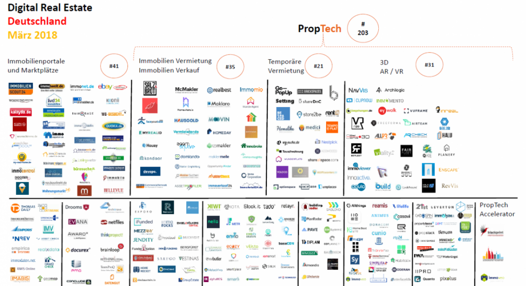 Gewerbe-Quadrat proptechmap-proptech-2018-märz-startups-immobilien-gewerbe-quadrat-1068x580 PropTech | Trends | Events | Innovationen  ► Gewerbe-Quadrat