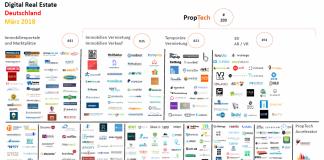 PropTech Map März 2018