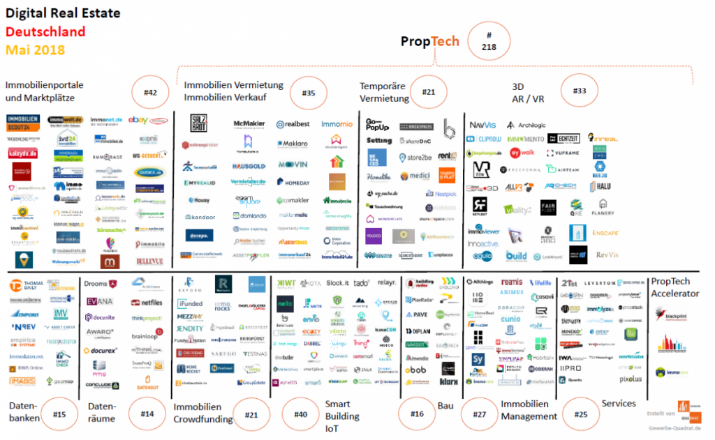 Gewerbe-Quadrat PropTech-Startups-Mai-2018-Immobilien-Tech-IoT-Blockchain-Smart-Building-Gewerbe-Digital-CRE-Real-Estate-1024x631 PropTech Mai 2018