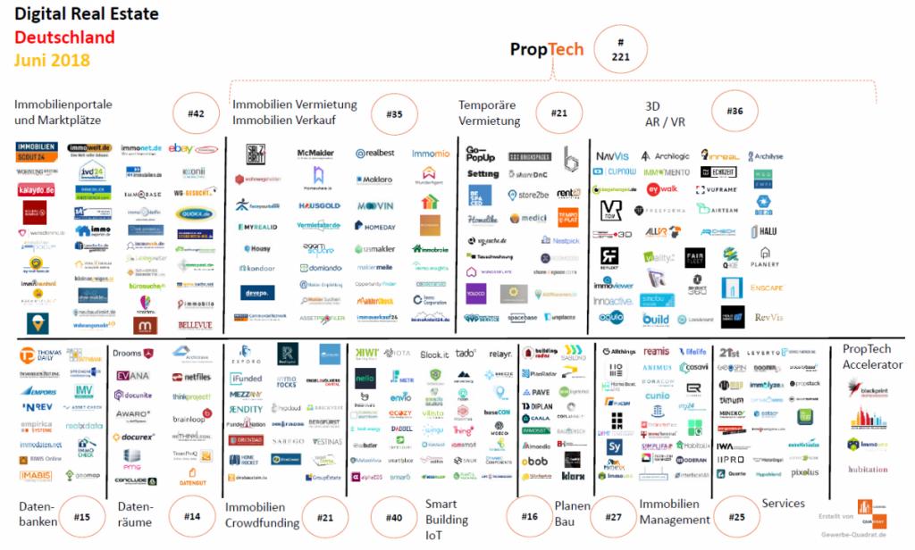PropTech Startups Juni 2018 Immobilienwirtschaft Digital Real Estate Immobilien Tech