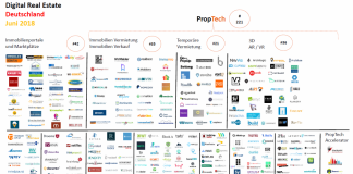 PropTech Startups Juni 2018 Immobilienwirtschaft Digital Real Estate Immobilien Tech