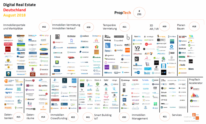 Digital Real Estate Deutschland August 2018 PropTech Startups IoT Immobilien Bau ConTech SaaS Digitalisierung Immobilienbranche