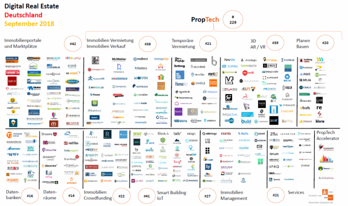 PropTech Deutschland September 2018