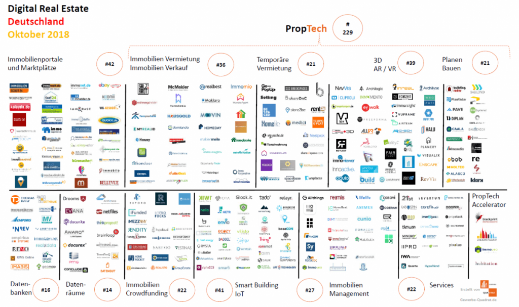 PropTech Immobilienwirtschaft Bauwirtschaft Digital Tech IoT Bau Oktober 2018