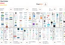 PropTech ConTech Startups Digtialisierung Bau Immobilien November 2018