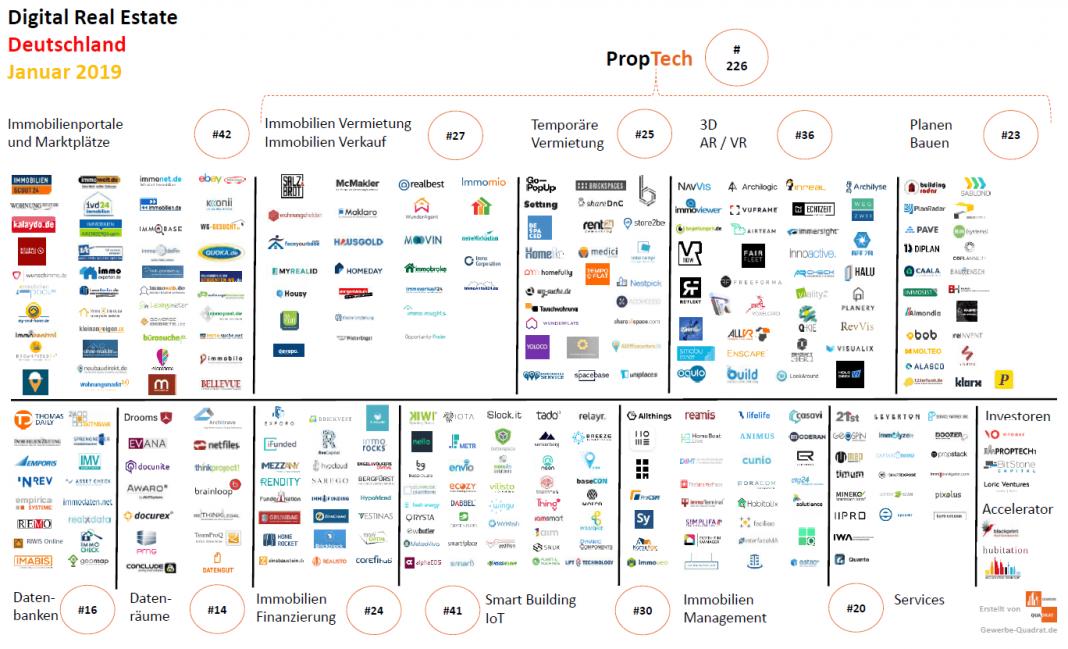 PropTech Januar 2019 Immobilienwirtschaft Digitalisierung Immobilien Startups