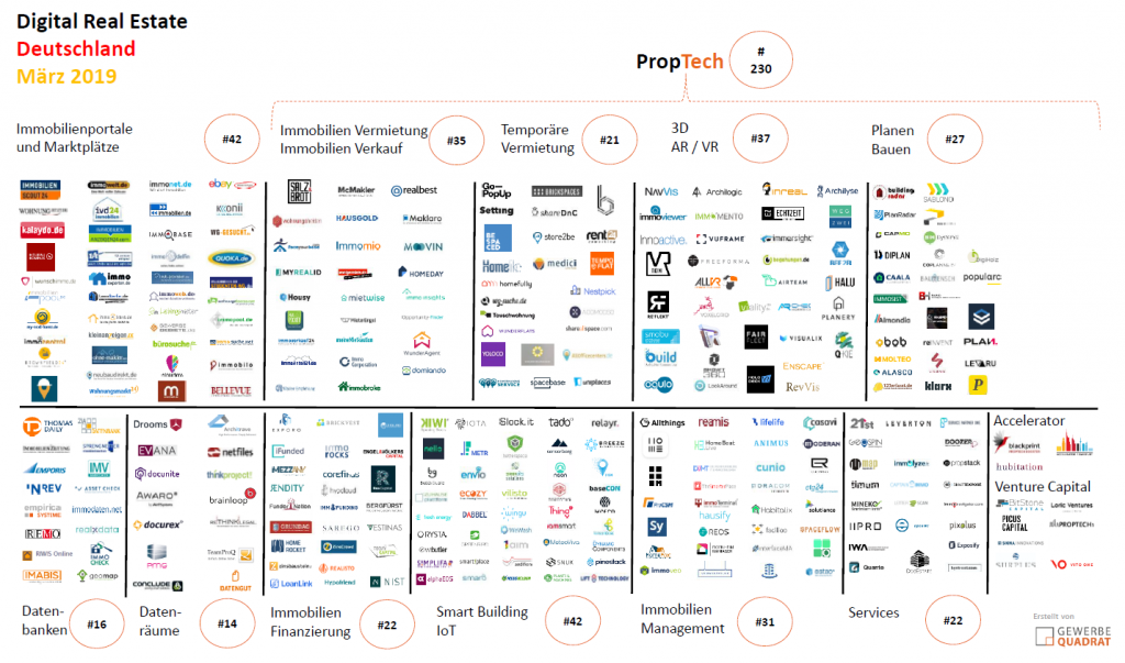 Digital Real Estate PropTech März 2019