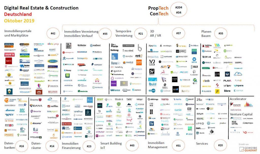 Digitale Immobilien- und Bauwirtschaft Oktober 2019
