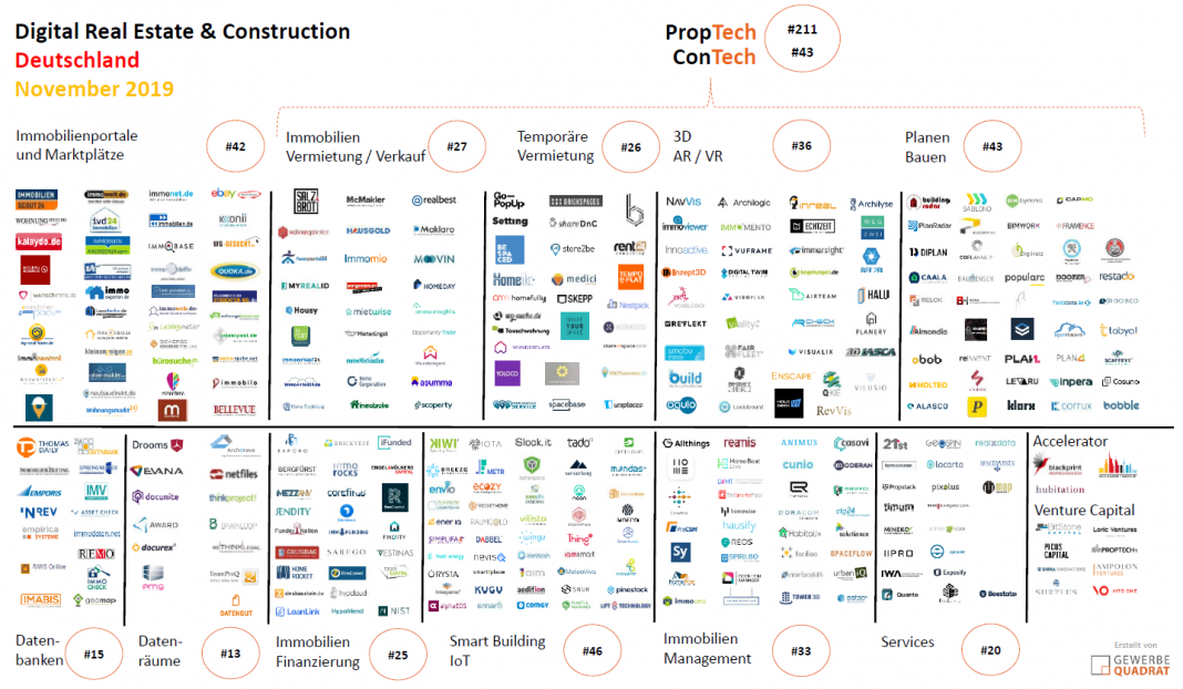 Startups Immobilienwirtschaft Bauwirtschaft Digitalisierung Gewerbe November 2019 IoT Planen Bauen Management Finanzierung Immobilien