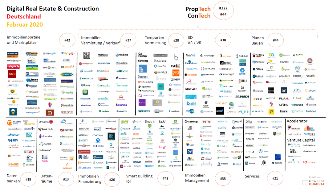 PropTech ConstructionTech Februar 2020 Digital Real Estate Germany