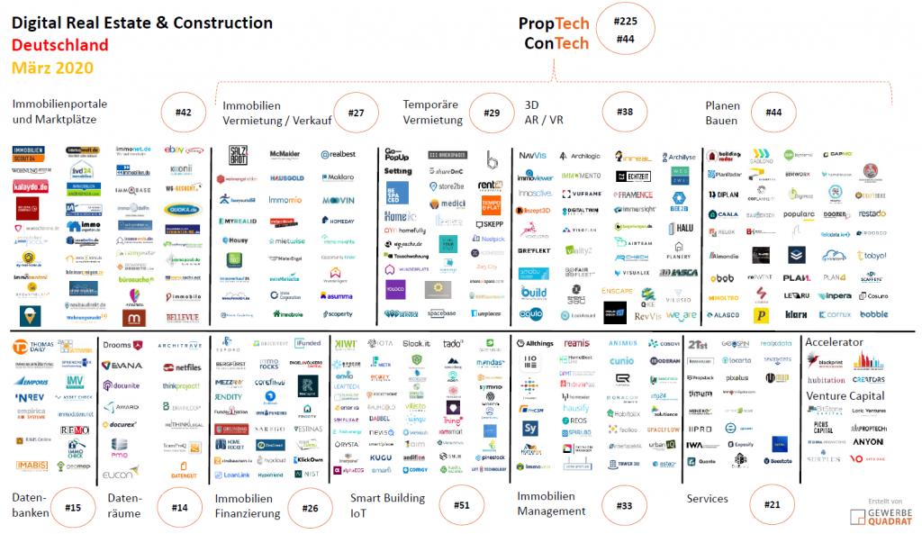 Digital Real Estate März 2020 proptech contech
