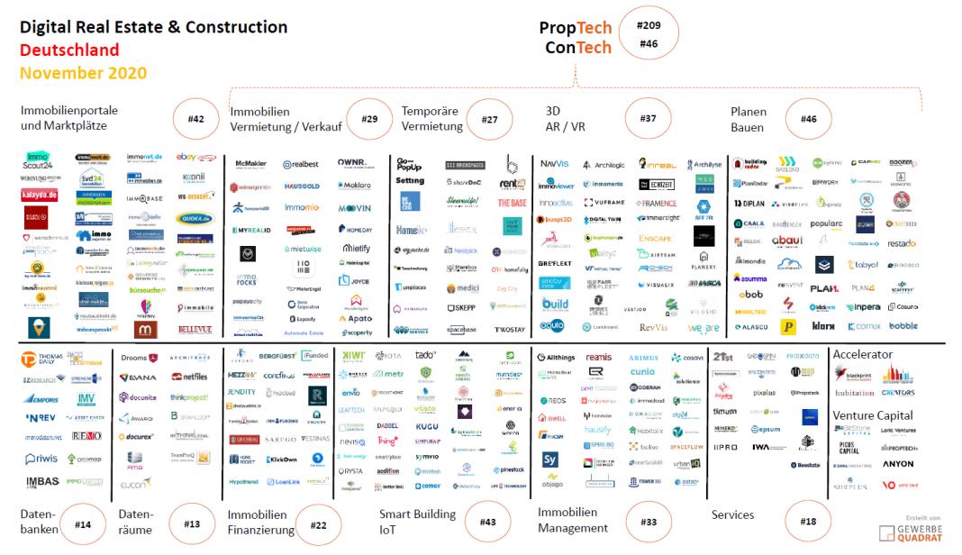 PropTech ConTech 2020