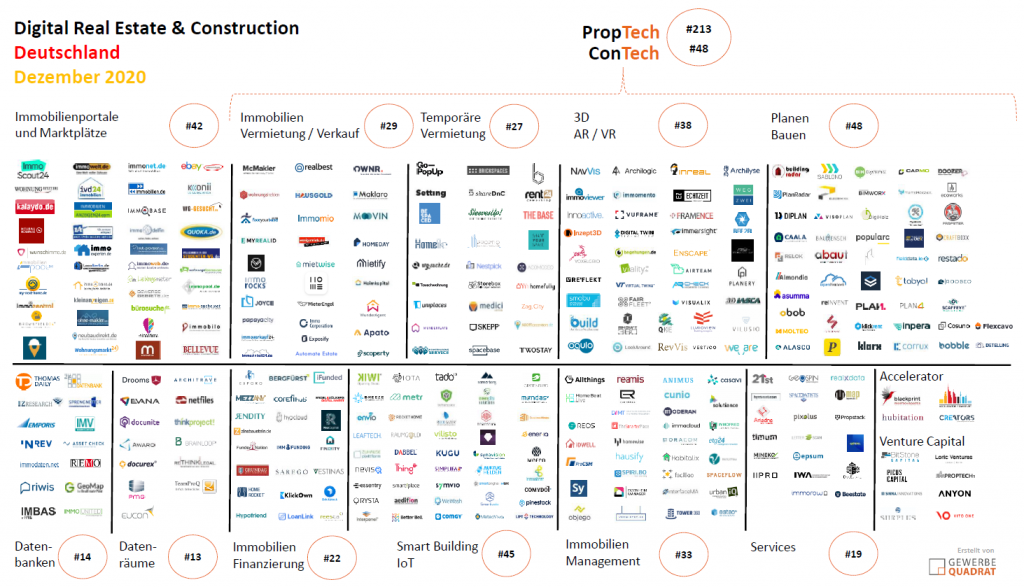 PropTech Übersicht 2020